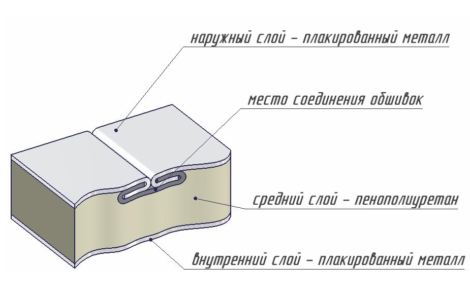 Как сделать изотермический Как сделать изотермический Каркасный